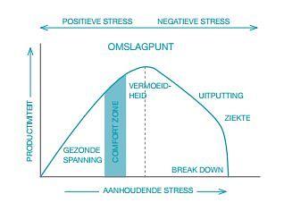 stressvrij leven tabel