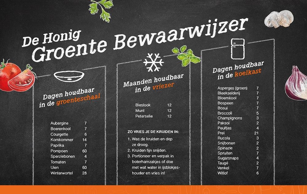 Honig-Groente-Bewaarwijzer (1)